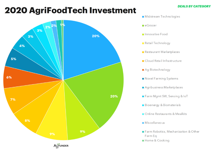 Grafico: 2020 AgriFoodtech investment