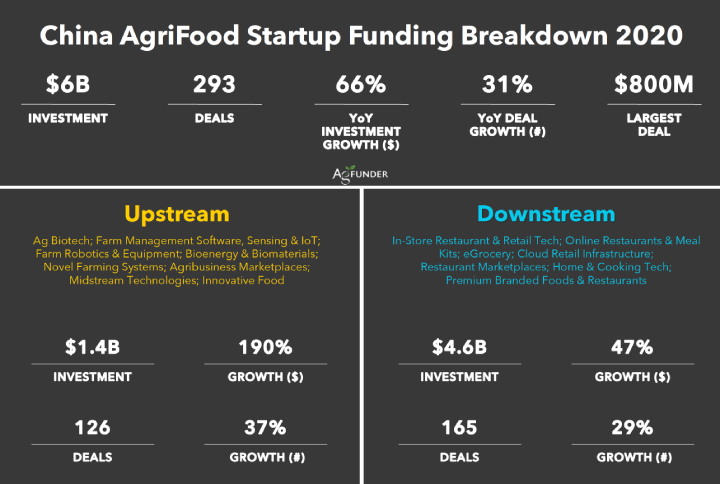 China AgriFood startup funding breakdown 2020