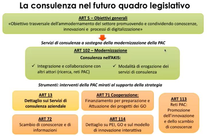 La consulenza nel futuro quadro legislativo