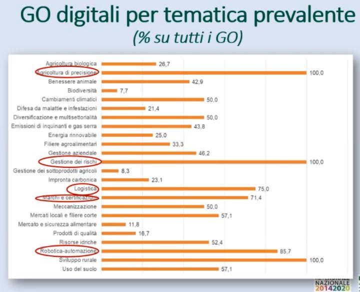 Go digitali per tematica prevalente