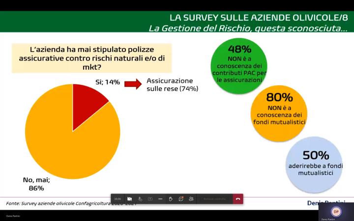 La survey sulle aziende olivicole