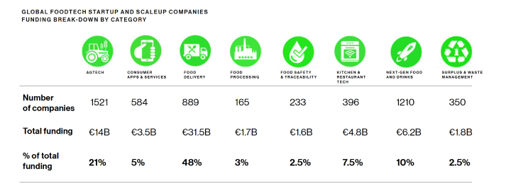 Global FoodTech startup and scallop companies funding break-down by category
