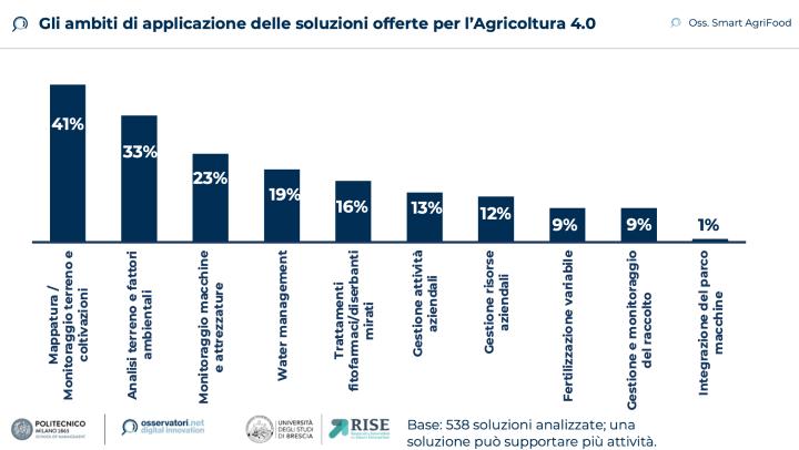 Grafico: Gli ambiti di applicazione delle soluzioni offerte per l'agricoltura 4.0