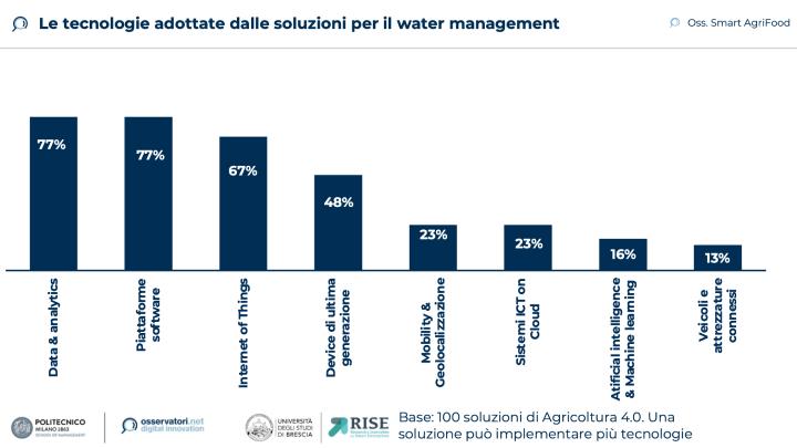 Le tecnologie adottate dalle soluzioni per il Water management