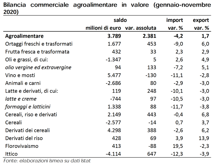 Tabella: Bilancia commerciale agroalimentare in valore