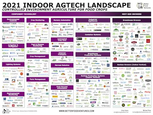 2021 Indoor AgTech landscape