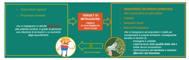 Target di mitigazione