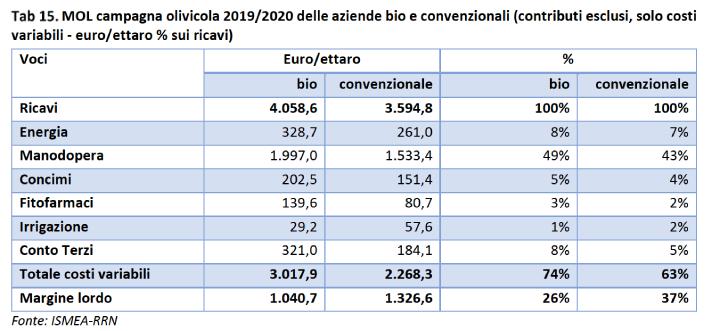 Tabella: Campagna olivicola 2019-2020 delle aziende bio e convenzionali