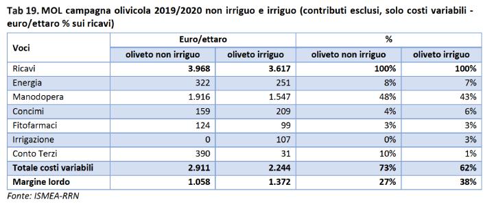 Tabella: Campagna olivicola 2019-2020 non irriguo e irriguo