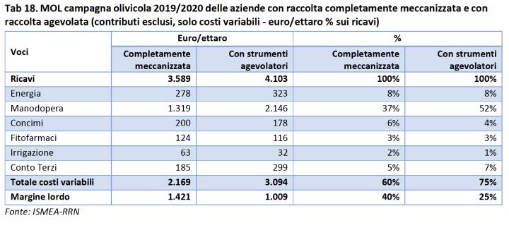 Tabella: Campagna olivicola 2019-2020 delle aziende con raccolta completamente meccanizzata e con raccolta agevolata