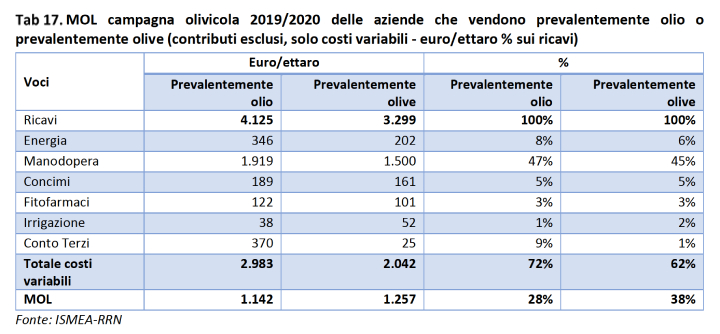 Tabella: Campagna olivicola 2019-2020delle aziende che vendono prevalentemente olio o prevalentemente olive