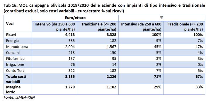 Tabella: Campagna olivicola 2019-2020 delle aziende con impianti di tipo intensivo e tradizionale