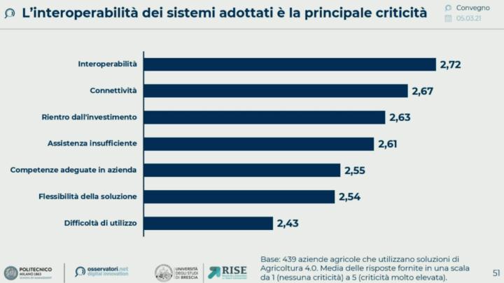 L'interoperabilità dei sistemi adottati è la principale criticità
