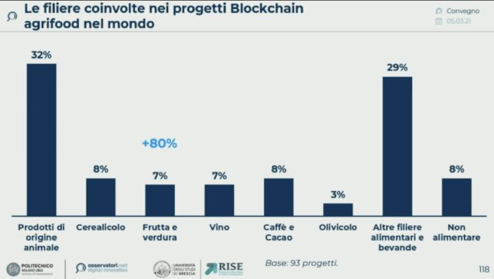 Le filiera coinvolte nei progetti blockchain agrifood nel mondo