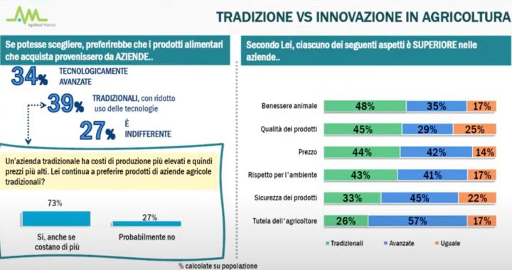 Tradizione Vs Innovazione in agricoltura