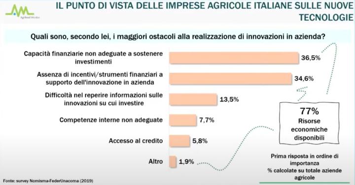 Cosa pensano le imprese agricole italiane delle nuove tecnologie