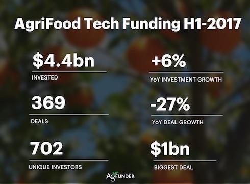 Investimenti nel settore AgriFoodTech nella prima metà del 2017
