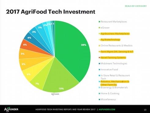 Gli investimenti per settore
