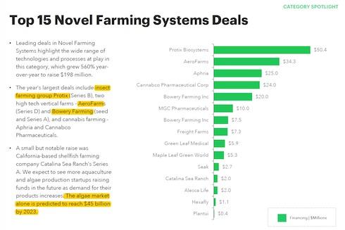 I maggiori investimenti nel settore Novel farming