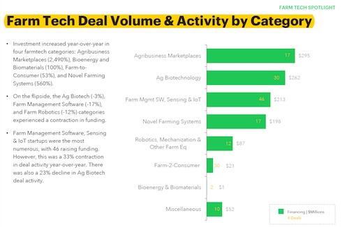 Gli investimenti nell'Agtech per categoria
