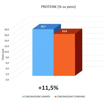 Grafico proteine