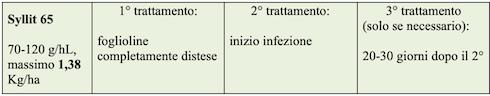 Trattamenti