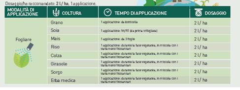 YieldON di Valagro: dosi di impiego sulle differenti colture