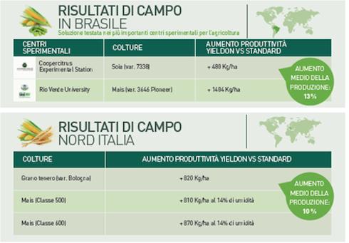 YieldON di Valagro: risultati di campo in Brasile e in Italia