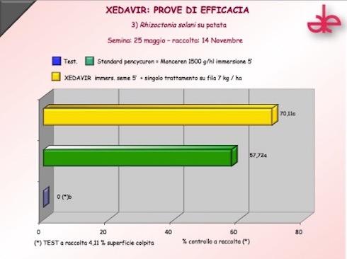 Xedavir: prove di efficacia