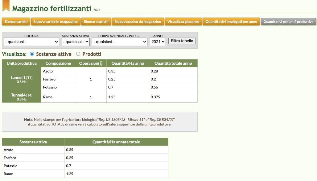 Quaderno di Campagna mostra i quantitativi di prodotti fertilizzanti impiegati per ogni unità produttiva