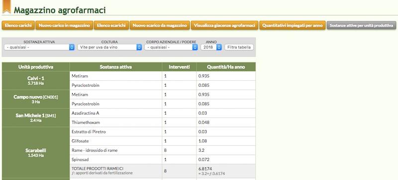 La tabella del quantitativo annuo di sostanze attive su QdC - Quaderno di Campagna