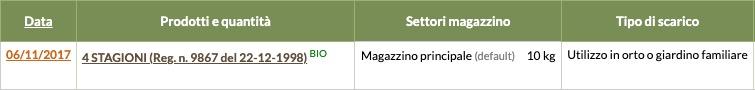 Con QdC® - Quaderno di Campagna® puoi registrare lo scarico di agrofarmaci per utilizzo in orto e giardino familiare