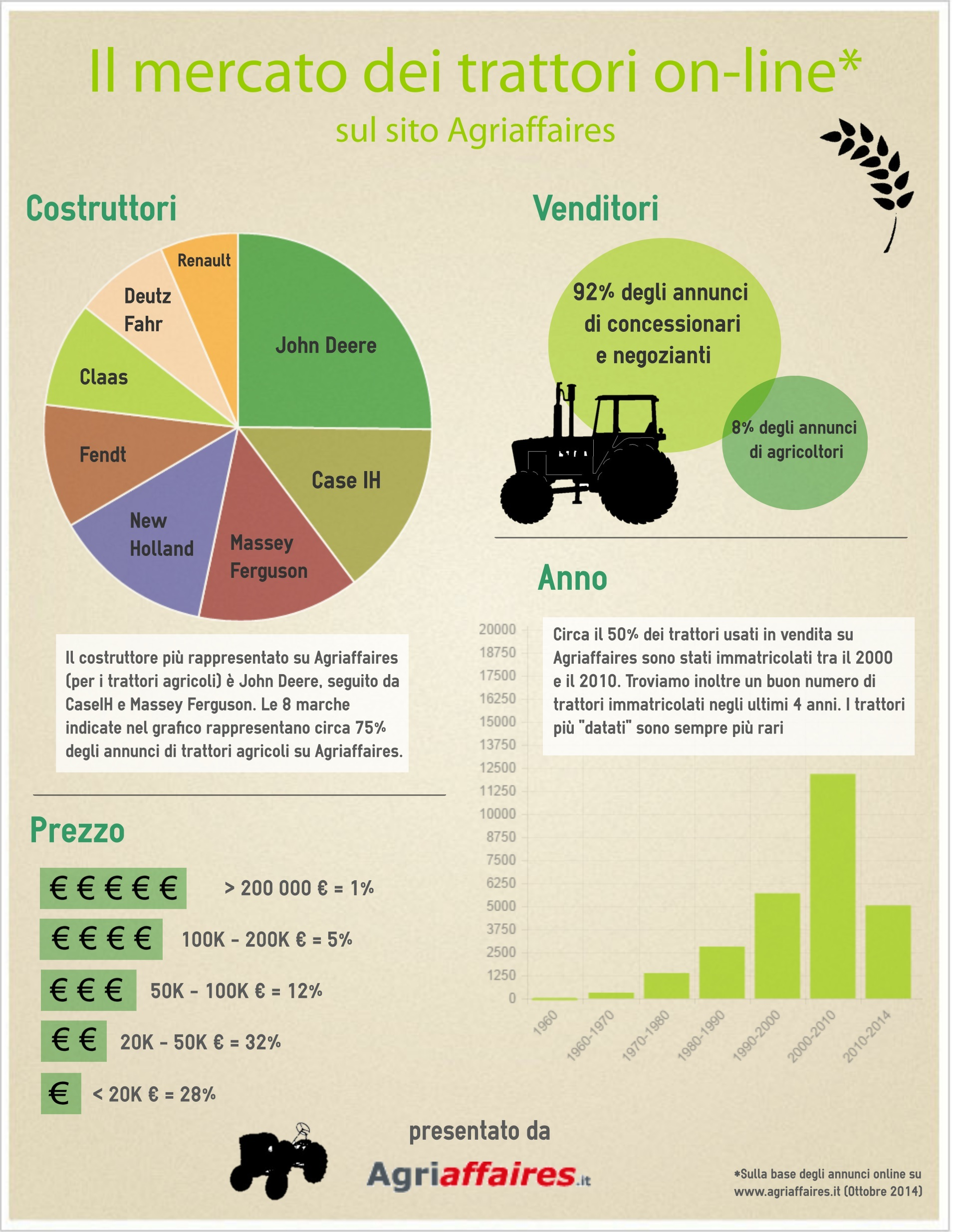 Il mercato dei trattori on line infografica il blog di for Come costruire un telaio a buon mercato