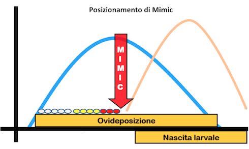 Posizionamento tecnico di Mimic® contro i lepidotteri