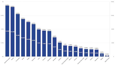 Grafico: Collocazione geografica degli iscritti alla community di Image Line