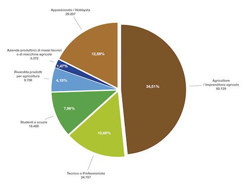 Grafico: professione degli iscritti alla community di Image Line