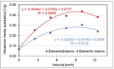 Variazione media quadratica