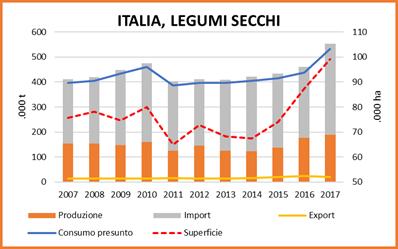 Grafico sui legumi secchi in Italia