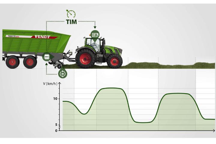 Il sistema Tim permette un dialogo tra trattore e carro