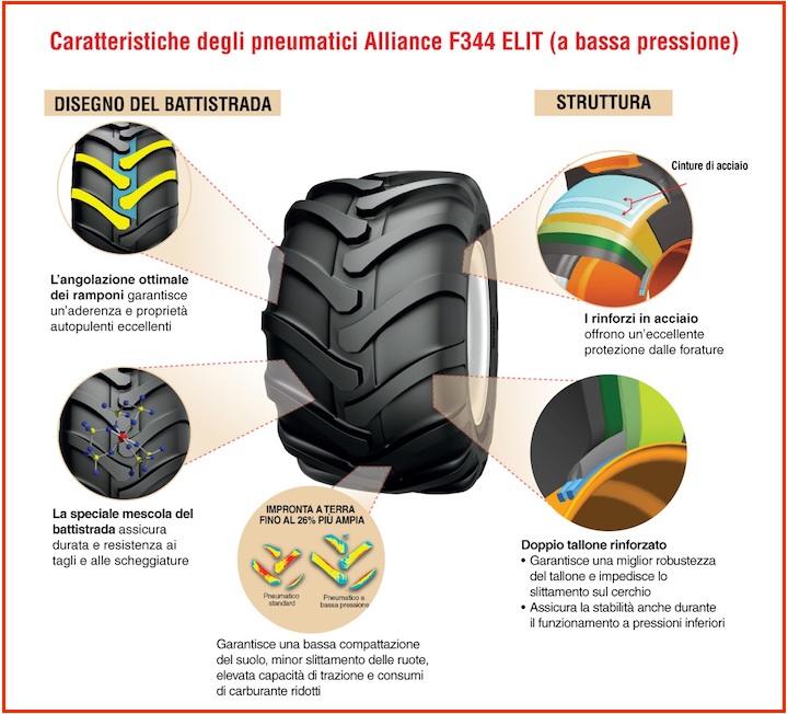 Caratteristiche del nuovo pneumatico Alliance F344 ELIT
