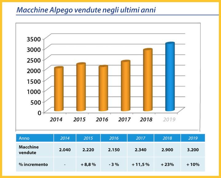 Macchine Alpego vendute negli anni 2014-2018 e previsioni di vendita per il 2019