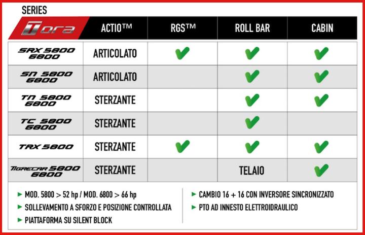 Caratteristiche dei nuovi modelli Tora di Antonio Carraro