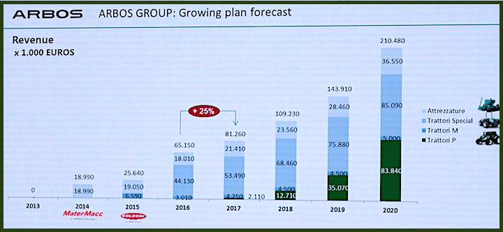 Risultati e obiettivi del Gruppo ARBOS_Agritechnica 2017