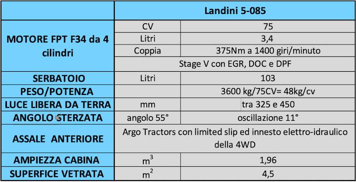 Tabella: Caratteristiche del nuovo Landini 5-085