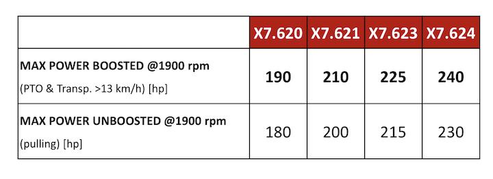 Serie McCormick X7.6 Stage V