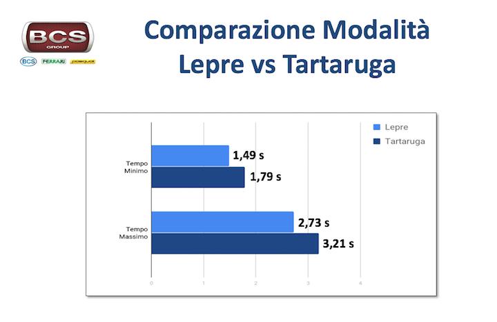 Grafico di confronto dei tempi di inversione in modalità Lepre e Tartaruga