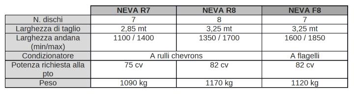 Caratteristiche delle falciacondizionatrici BCS Neva
