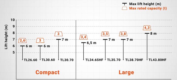 Caratteristiche dei sette modelli della nuova Bobcat Serie R
