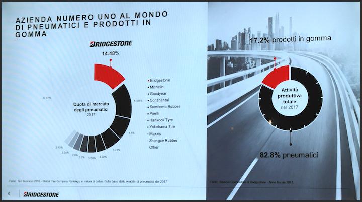 Quota di mercato dei pneumatici e attività produttiva totale di Bridgestone nel 2017