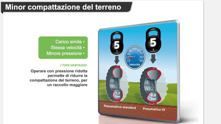 I pneumatici VF permettono di avere una minore pressione a parità di carico e velocità
